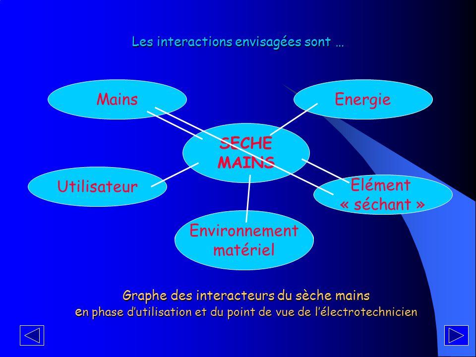 Les éléments extérieurs qui peuvent agir ou interagir par l'intermédiaire du sèche mains sont … Graphe des interacteurs du sèche mains e n phase d'utilisation et du point de vue de l'électrotechnicien SECHE MAINS Mains Elément « séchant » Utilisateur Energie Environnement matériel