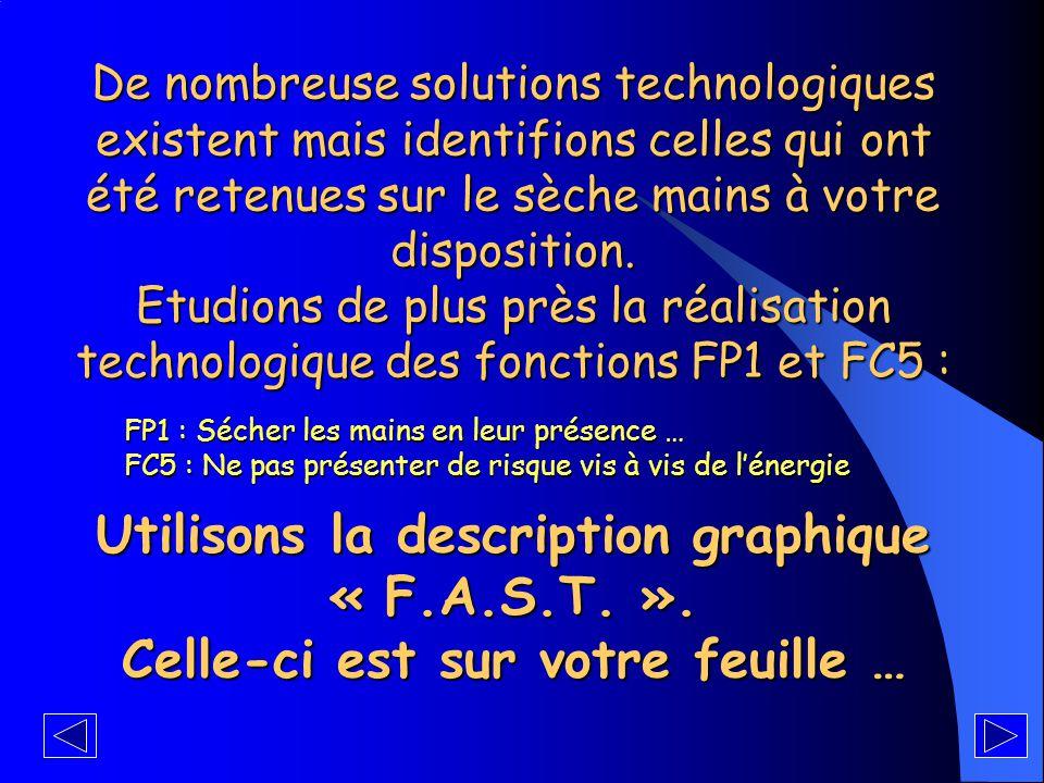 Expression fonctionnelle du besoin de l'utilisateur FP1 : Sécher les mains en leur présence et à partir d'un « élément séchant » FC1 : Ne pas abîmer les mains FC2 : Produire des nuisances « acceptables » FC3 : Etre en harmonie avec les autres équipements FC4 : Ne pas nécessiter d'entretien (remplissage, …) FC5 : Ne pas présenter de risque vis à vis de l'énergie SECHE MAINS Mains Elément « séchant » Utilisateur Energie Environnement matériel FP1 FC5 FC1 FC2 FC3 FC4 en phase d'utilisation et du point de vue de l'électrotechnicien