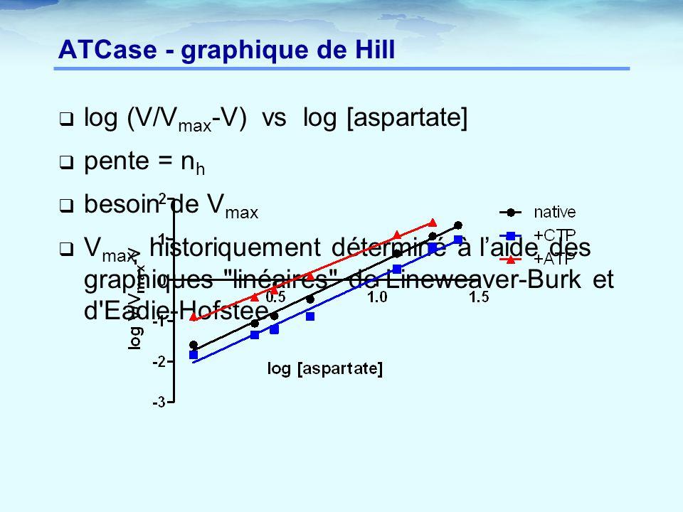 ATCase - graphique de Hill  log (V/V max -V) vs log [aspartate]  pente = n h  besoin de V max  V max historiquement déterminé à l'aide des graphiq