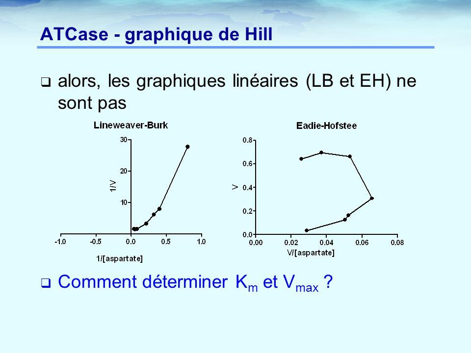 ATCase - graphique de Hill  alors, les graphiques linéaires (LB et EH) ne sont pas  Comment déterminer K m et V max ?