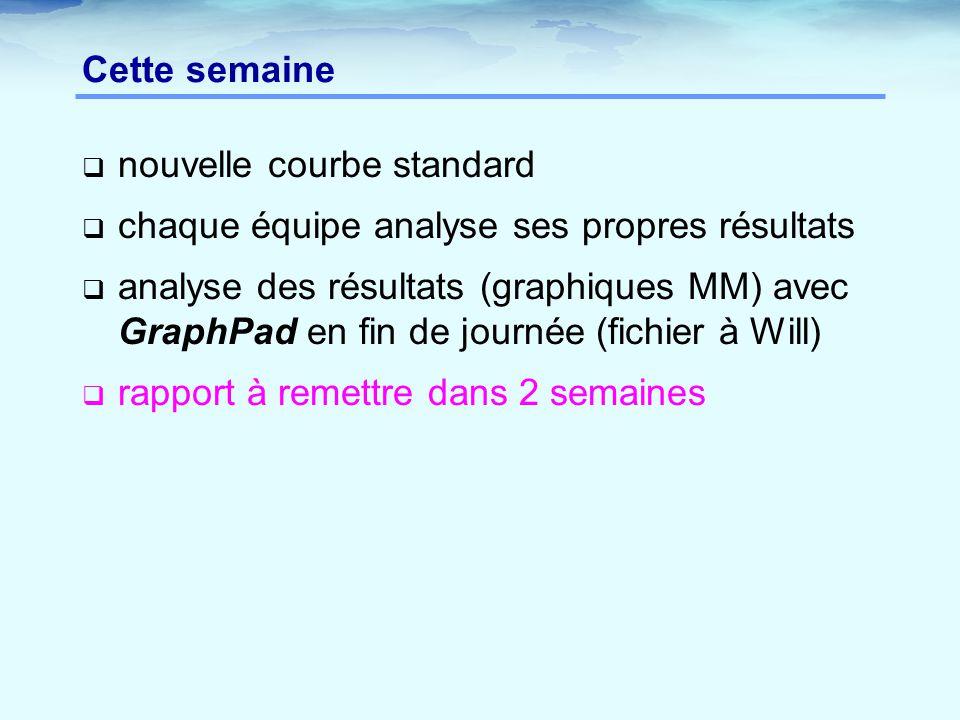 Cette semaine  nouvelle courbe standard  chaque équipe analyse ses propres résultats  analyse des résultats (graphiques MM) avec GraphPad en fin de