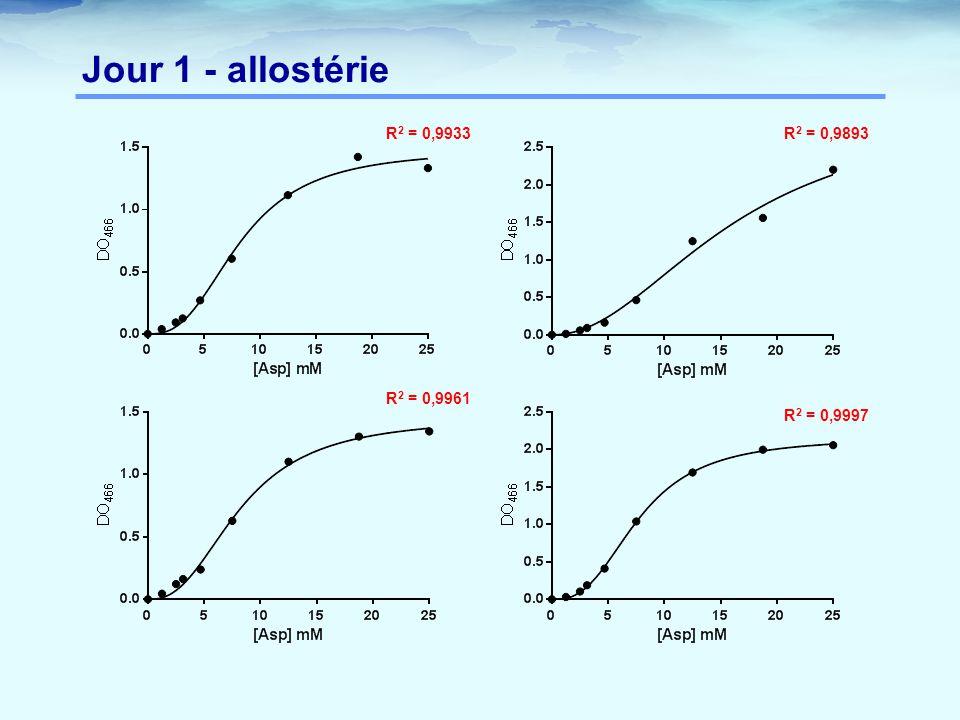 Jour 1 - allostérie R 2 = 0,9933R 2 = 0,9893 R 2 = 0,9961 R 2 = 0,9997