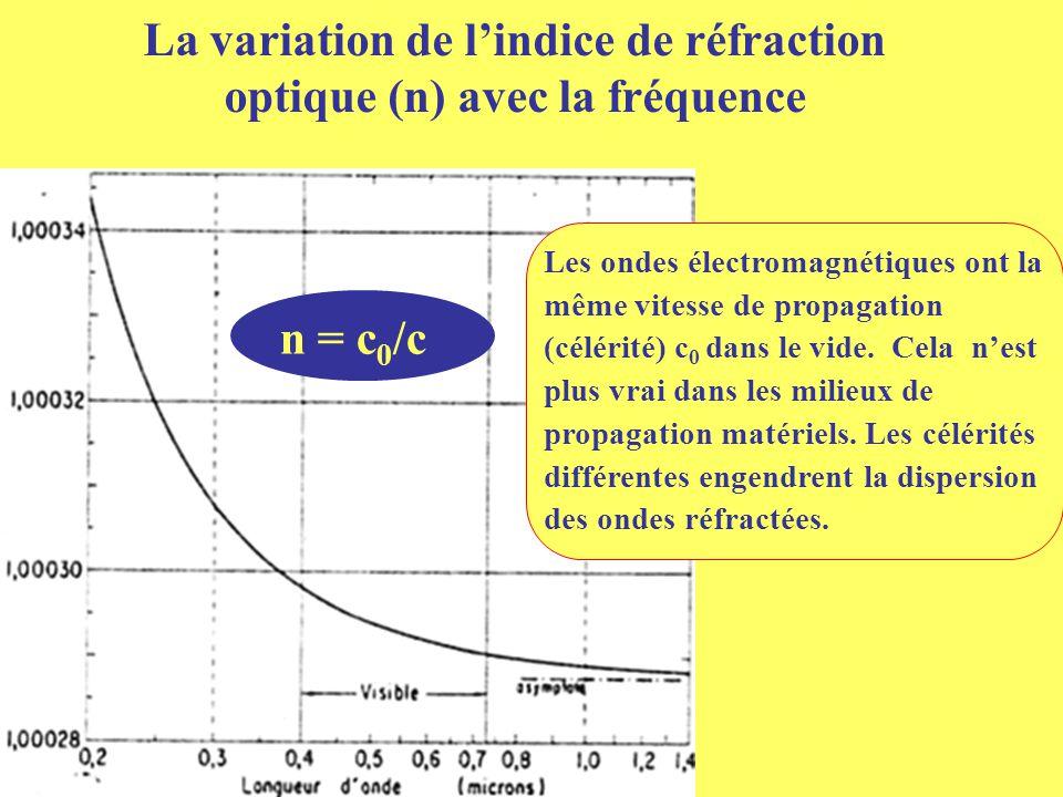 La variation de l'indice de réfraction optique (n) avec la fréquence n = c 0 /c Les ondes électromagnétiques ont la même vitesse de propagation (célér