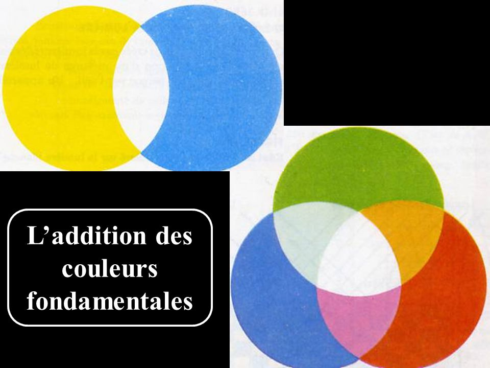 L'addition des couleurs fondamentales
