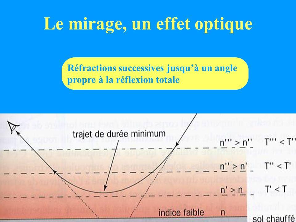 Le mirage, un effet optique Réfractions successives jusqu'à un angle propre à la réflexion totale