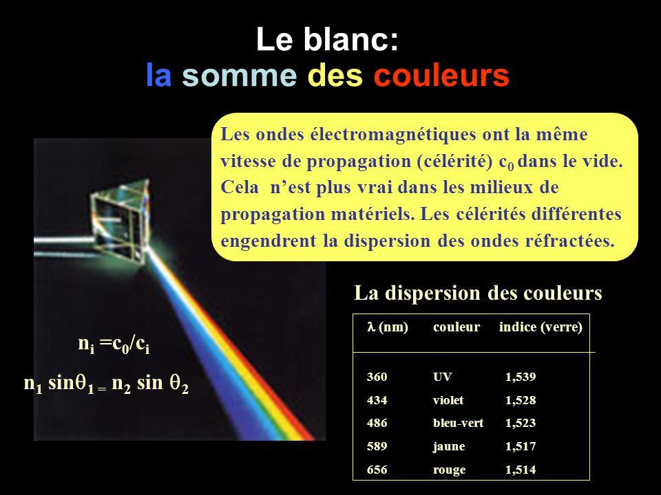 Le blanc: la somme des couleurs n i =c 0 /c i n 1 sin  1 = n 2 sin  2 (nm)couleurindice (verre) 360UV 1,539 434violet 1,528 486bleu-vert 1,523 589 j