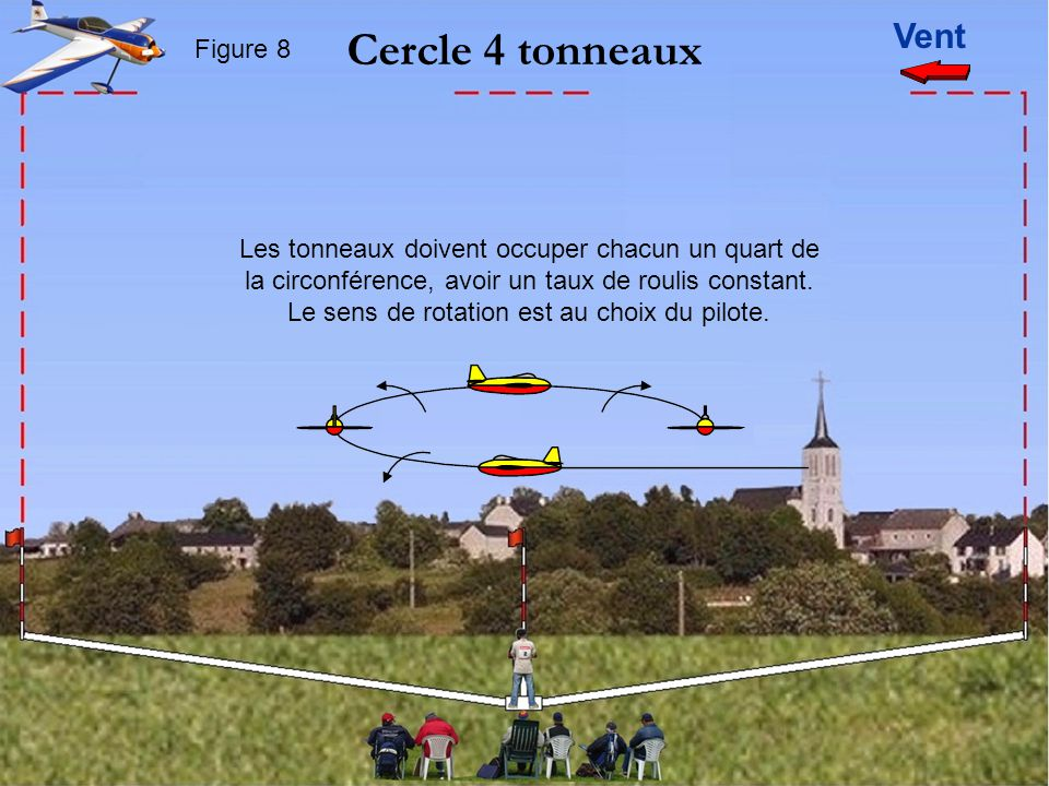 Vent Cercle 4 tonneaux Figure 8 Les tonneaux doivent occuper chacun un quart de la circonférence, avoir un taux de roulis constant.