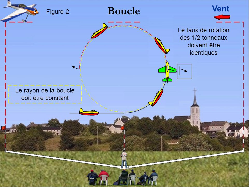 Le taux de rotation des 1/2 tonneaux doivent être identiques Le rayon de la boucle doit être constant Vent Boucle Figure 2
