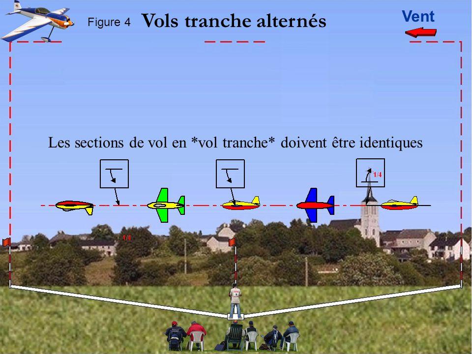 Vent Vols tranche alternés Figure 4 Les sections de vol en *vol tranche* doivent être identiques