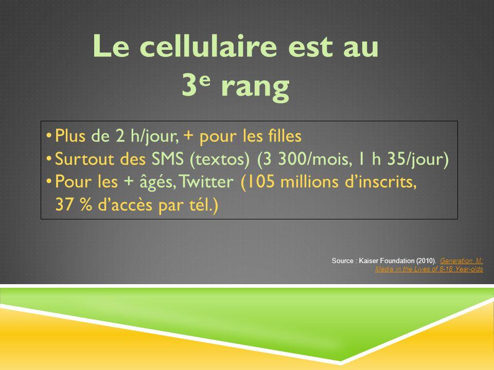 Plus de 2 h/jour, + pour les filles Surtout des SMS (textos) (3 300/mois, 1 h 35/jour) Pour les + âgés, Twitter (105 millions d'inscrits, 37 % d'accès par tél.) Le cellulaire est au 3 e rang Source : Kaiser Foundation (2010).