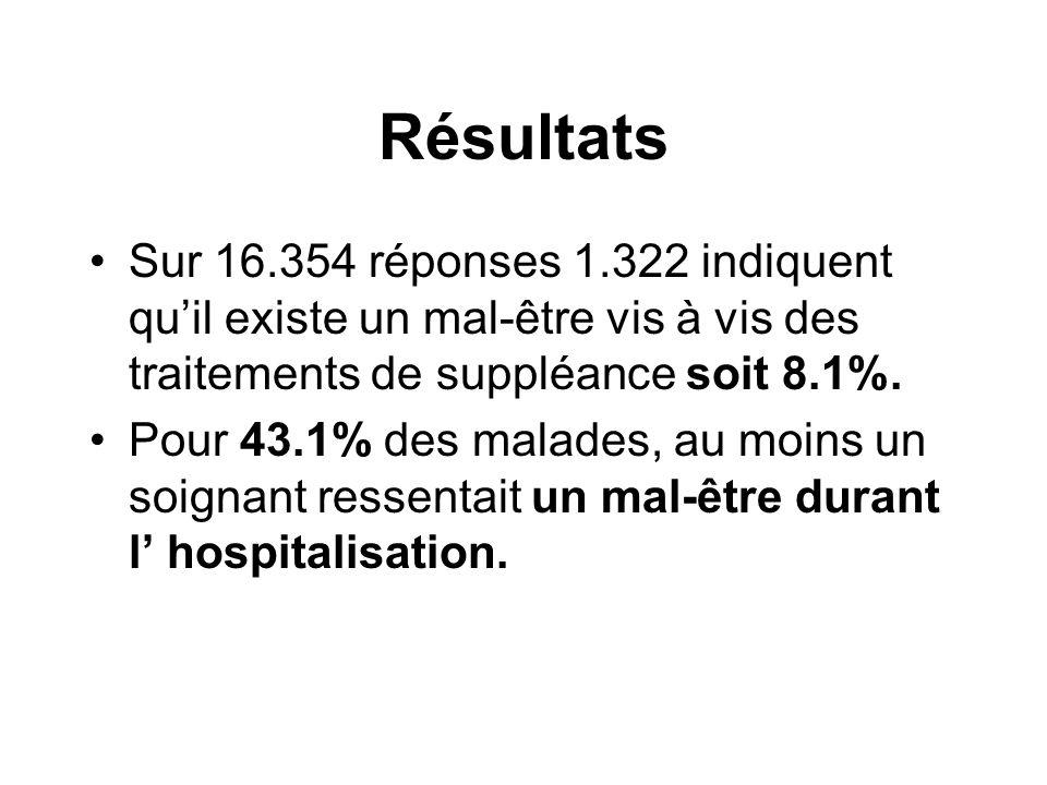 Résultats Sur 16.354 réponses 1.322 indiquent qu'il existe un mal-être vis à vis des traitements de suppléance soit 8.1%.