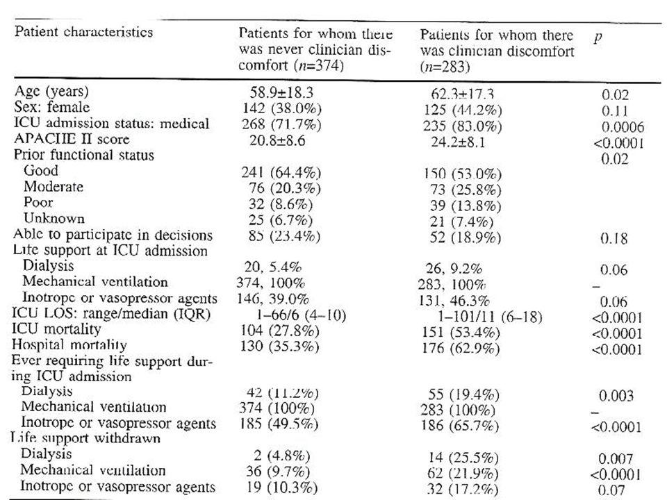 Résultats : caractéristiques des malades chez qui il existe un mal-être