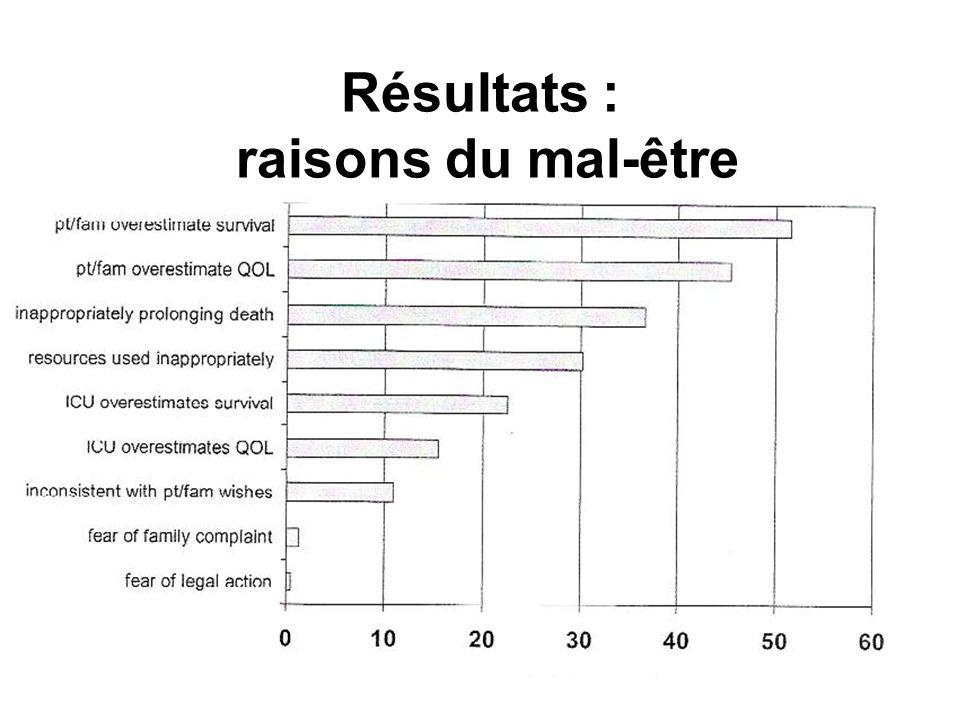 Résultats : raisons du mal-être