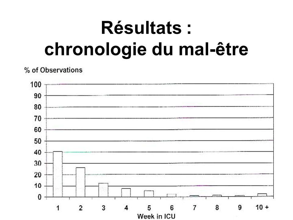 Résultats : chronologie du mal-être