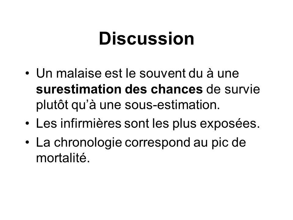 Discussion Un malaise est le souvent du à une surestimation des chances de survie plutôt qu'à une sous-estimation.