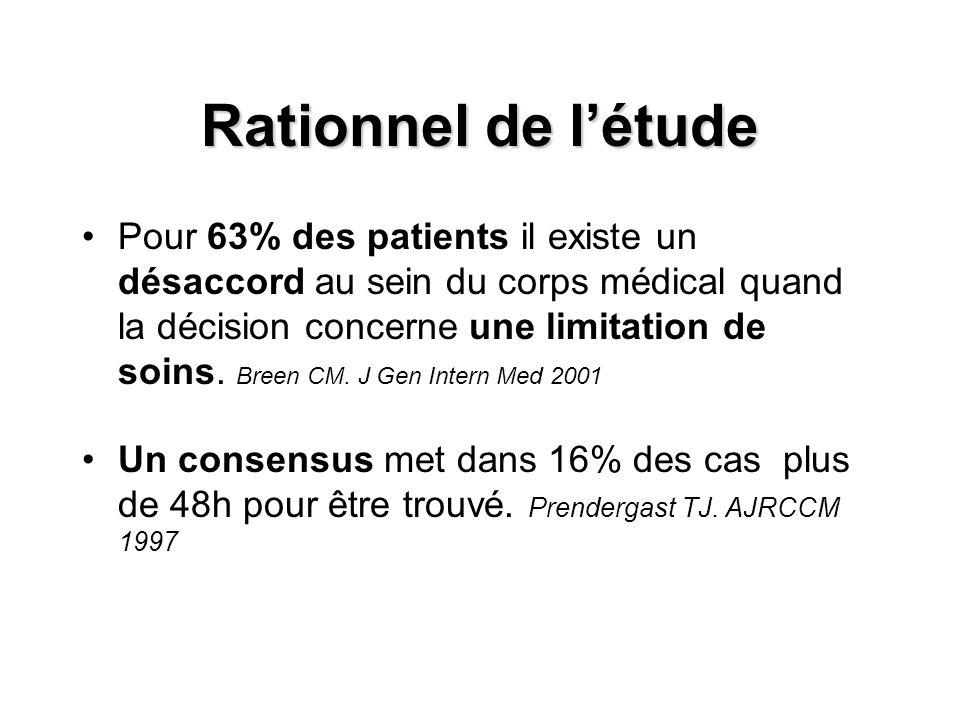 Rationnel de l'étude Pour 63% des patients il existe un désaccord au sein du corps médical quand la décision concerne une limitation de soins.
