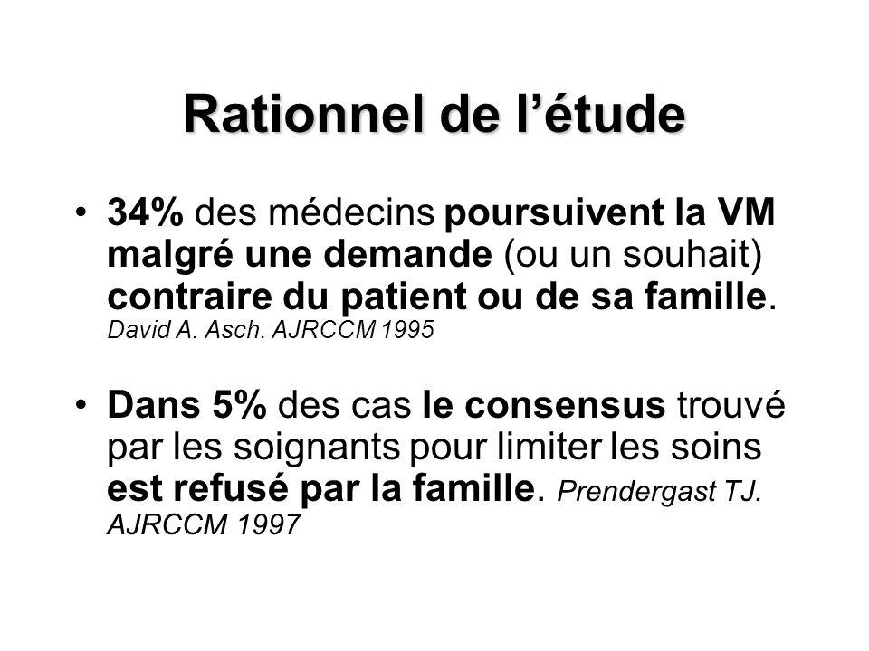 Rationnel de l'étude 34% des médecins poursuivent la VM malgré une demande (ou un souhait) contraire du patient ou de sa famille.