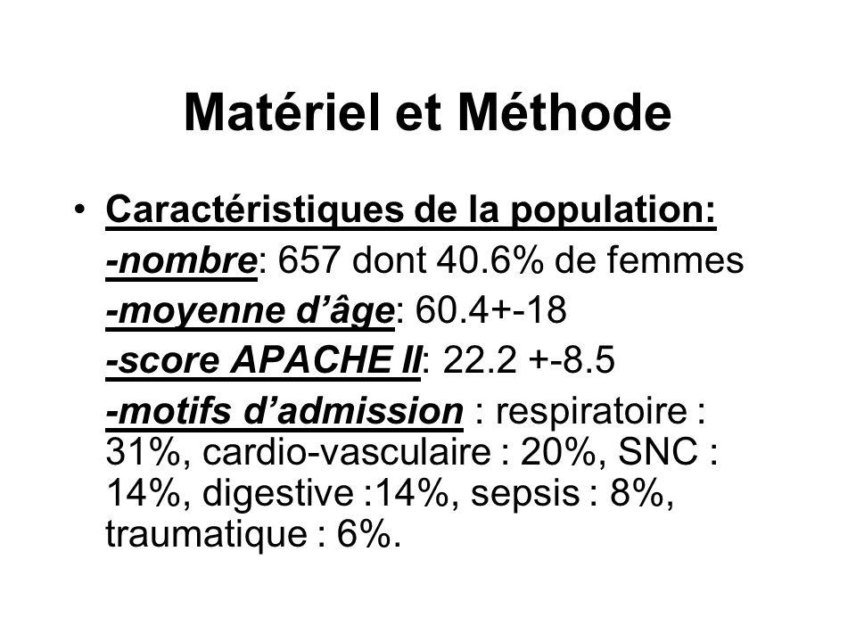 Matériel et Méthode Caractéristiques de la population: -nombre: 657 dont 40.6% de femmes -moyenne d'âge: 60.4+-18 -score APACHE II: 22.2 +-8.5 -motifs d'admission : respiratoire : 31%, cardio-vasculaire : 20%, SNC : 14%, digestive :14%, sepsis : 8%, traumatique : 6%.