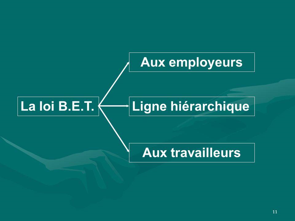 11 Aux employeurs La loi B.E.T. Aux travailleurs Ligne hiérarchique