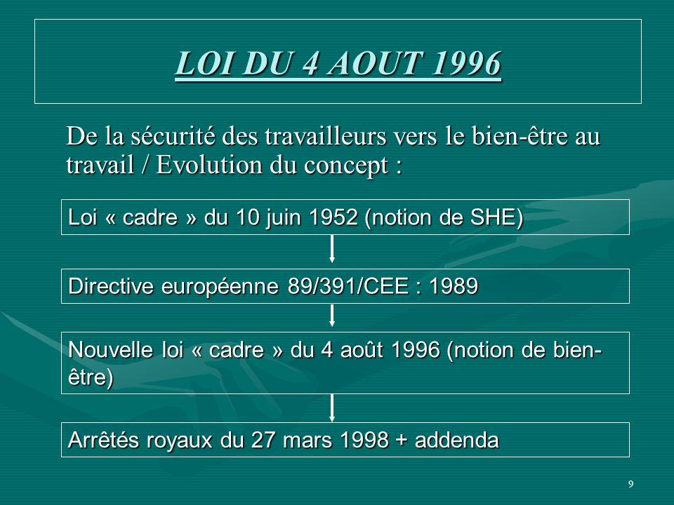 9 LOI DU 4 AOUT 1996 De la sécurité des travailleurs vers le bien-être au travail / Evolution du concept : Loi « cadre » du 10 juin 1952 (notion de SH