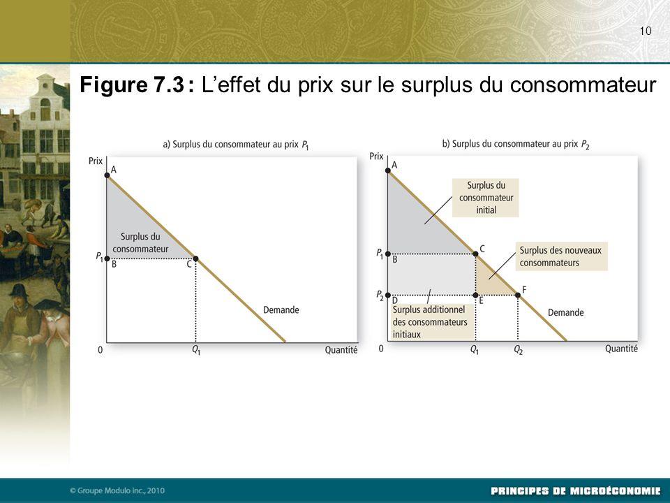 10 Figure 7.3 : L'effet du prix sur le surplus du consommateur