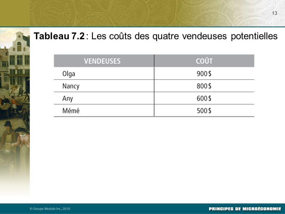 13 Tableau 7.2 : Les coûts des quatre vendeuses potentielles