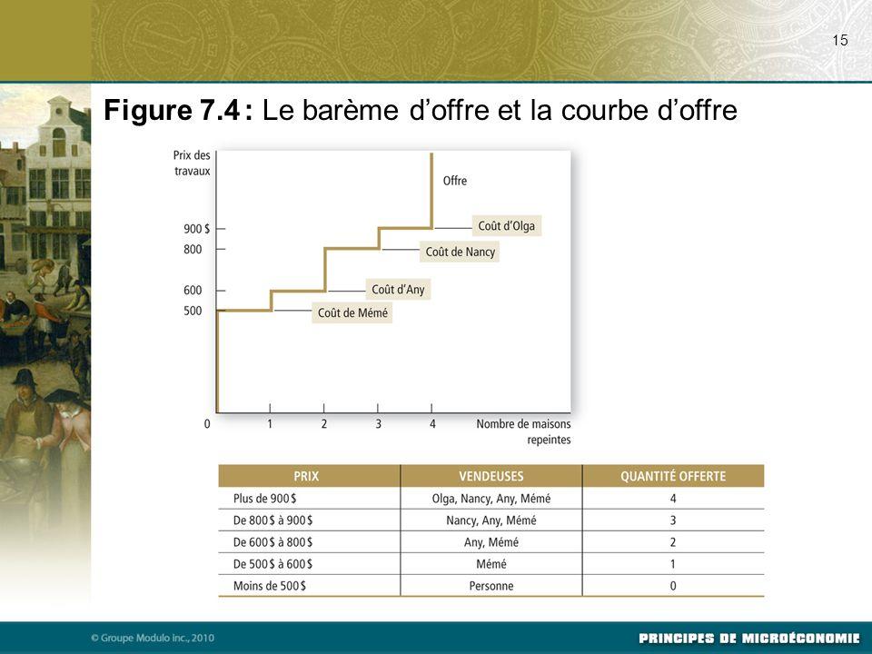 15 Figure 7.4 : Le barème d'offre et la courbe d'offre