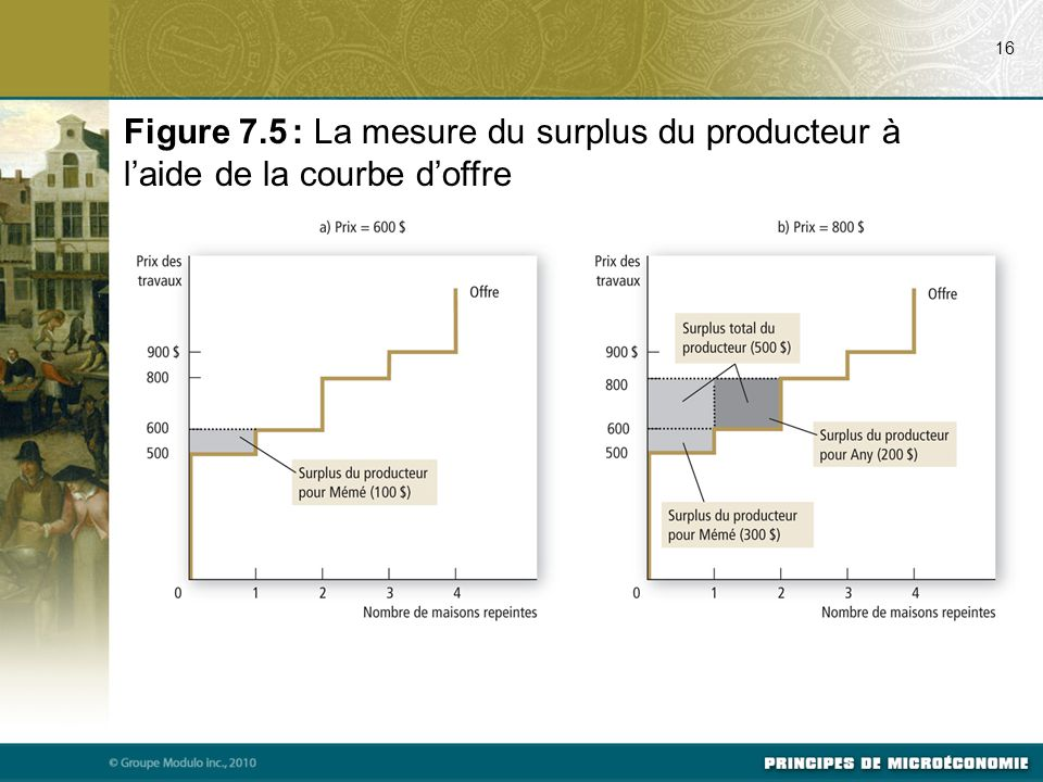 16 Figure 7.5 : La mesure du surplus du producteur à l'aide de la courbe d'offre