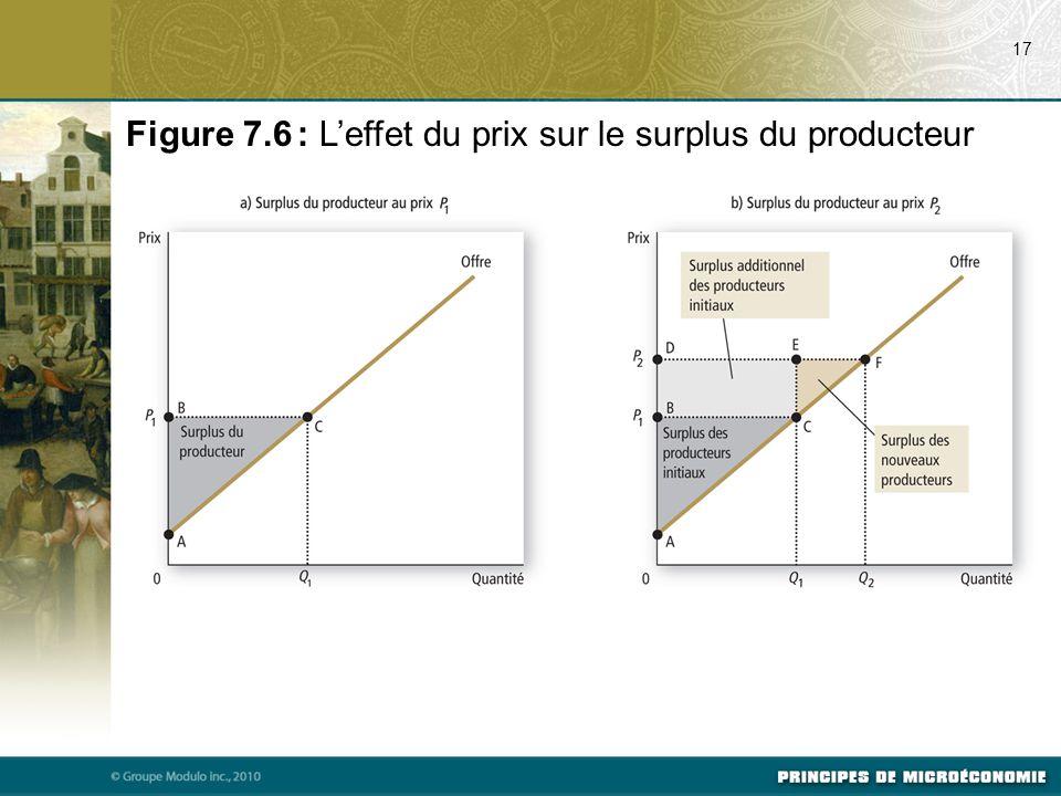 17 Figure 7.6 : L'effet du prix sur le surplus du producteur