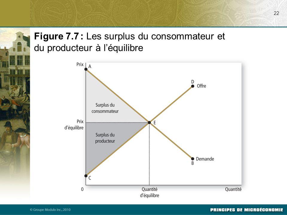 22 Figure 7.7 : Les surplus du consommateur et du producteur à l'équilibre