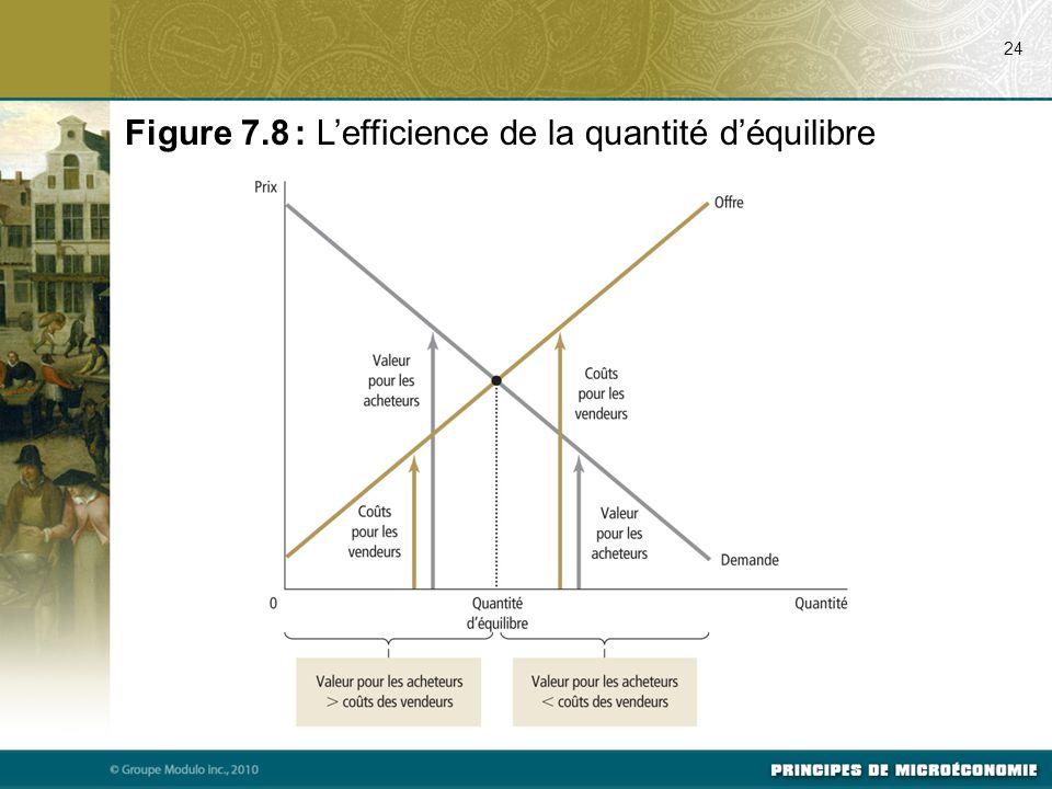 24 Figure 7.8 : L'efficience de la quantité d'équilibre