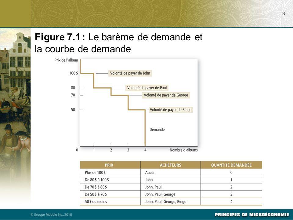 Figure 7.1 : Le barème de demande et la courbe de demande 8