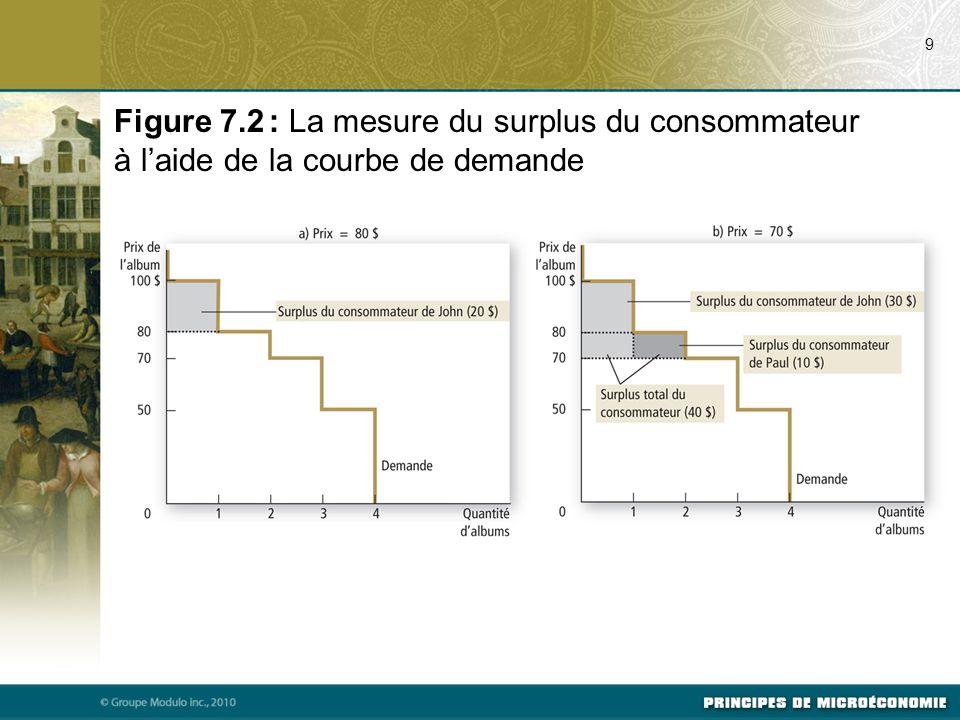9 Figure 7.2 : La mesure du surplus du consommateur à l'aide de la courbe de demande