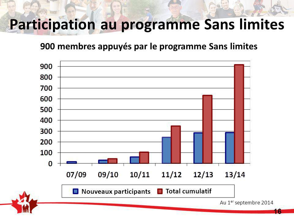 16 900 membres appuyés par le programme Sans limites Au 1 er septembre 2014 Participation au programme Sans limites Nouveaux participants Total cumula