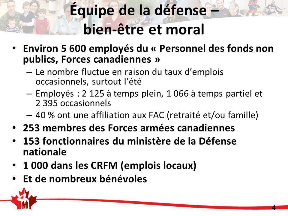 Environ 5 600 employés du « Personnel des fonds non publics, Forces canadiennes » – Le nombre fluctue en raison du taux d'emplois occasionnels, surtout l'été – Employés : 2 125 à temps plein, 1 066 à temps partiel et 2 395 occasionnels – 40 % ont une affiliation aux FAC (retraité et/ou famille) 253 membres des Forces armées canadiennes 153 fonctionnaires du ministère de la Défense nationale 1 000 dans les CRFM (emplois locaux) Et de nombreux bénévoles 4 Équipe de la défense – bien-être et moral