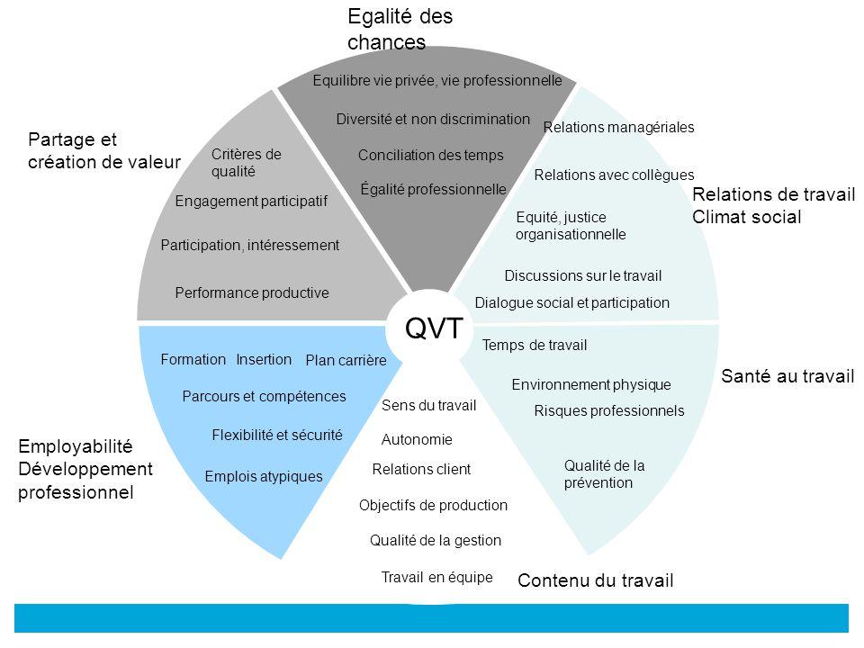 © Critères de qualité Engagement participatif Participation, intéressement Performance productive Equilibre vie privée, vie professionnelle Conciliati
