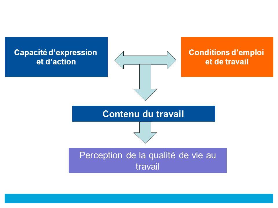 © Conditions d'emploi et de travail Capacité d'expression et d'action Contenu du travail Perception de la qualité de vie au travail