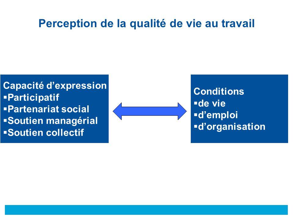 © Conditions  de vie  d'emploi  d'organisation Capacité d'expression et d'action  Participatif  Partenariat social  Soutien managérial  Soutien