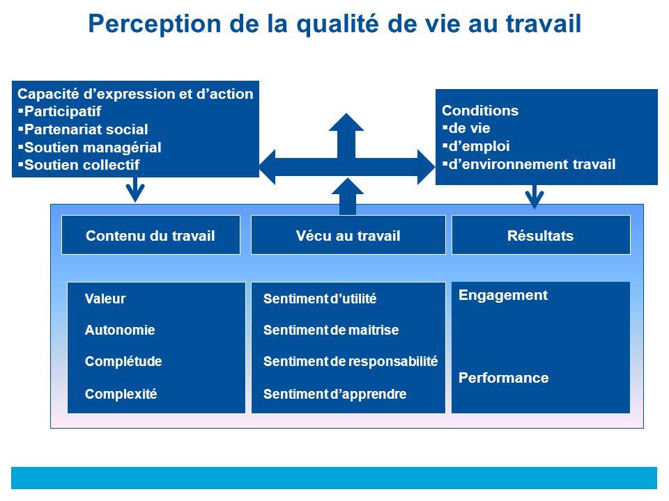 © Conditions  de vie  d'emploi  d'environnement travail Capacité d'expression et d'action  Participatif  Partenariat social  Soutien managérial