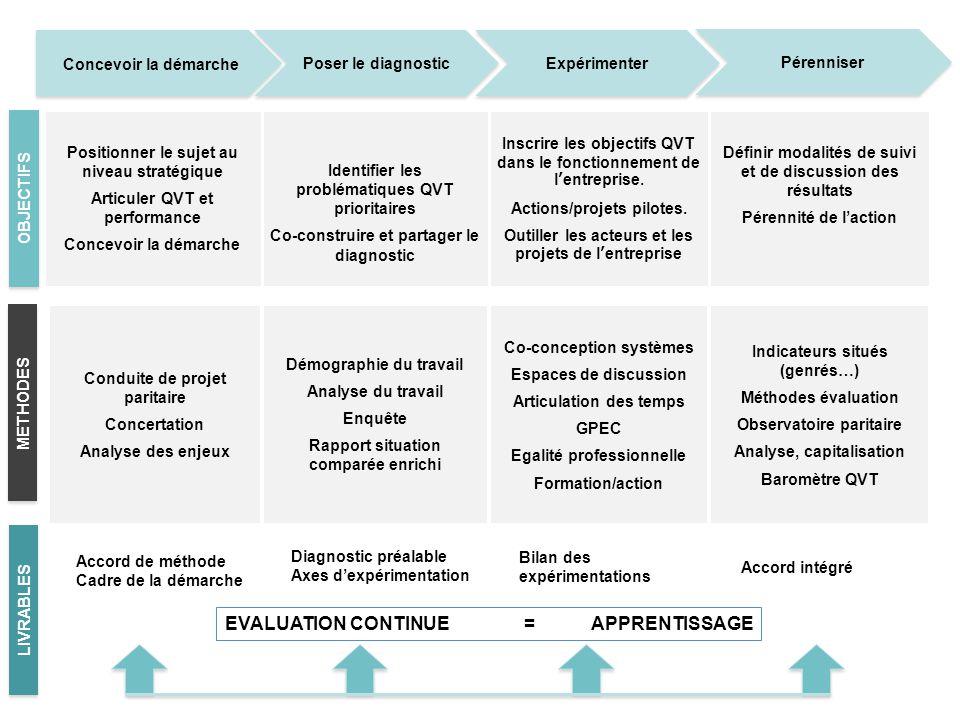 Conduite de projet paritaire Concertation Analyse des enjeux Démographie du travail Analyse du travail Enquête Rapport situation comparée enrichi Co-c