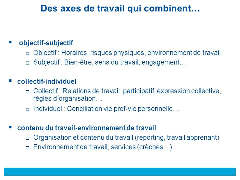 © Des axes de travail qui combinent…  objectif-subjectif  Objectif : Horaires, risques physiques, environnement de travail  Subjectif : Bien-être,