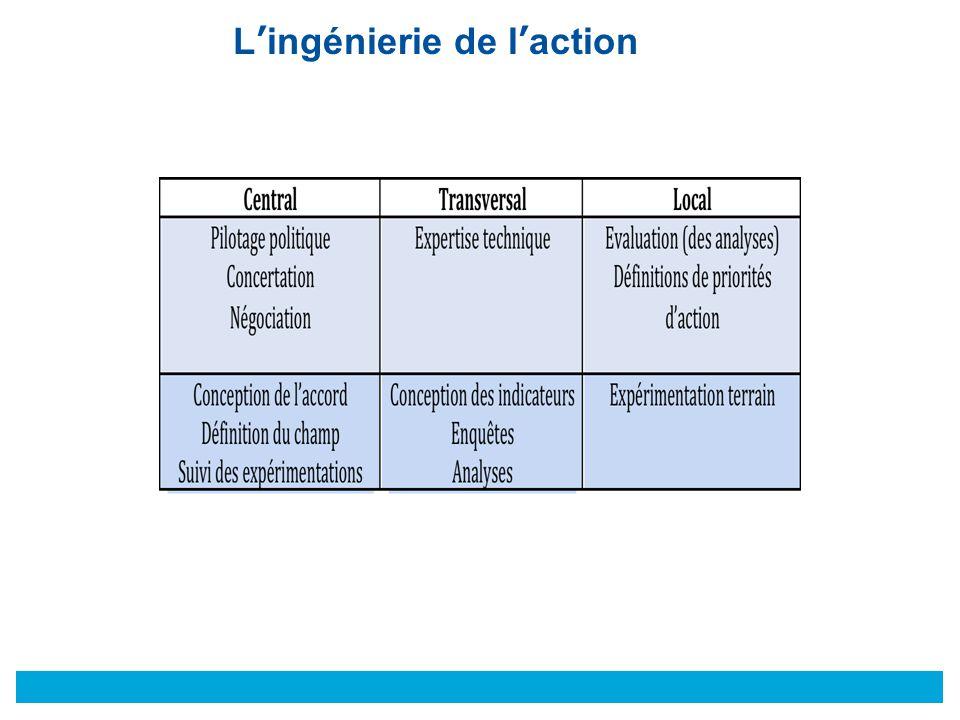 © L'ingénierie de l'action