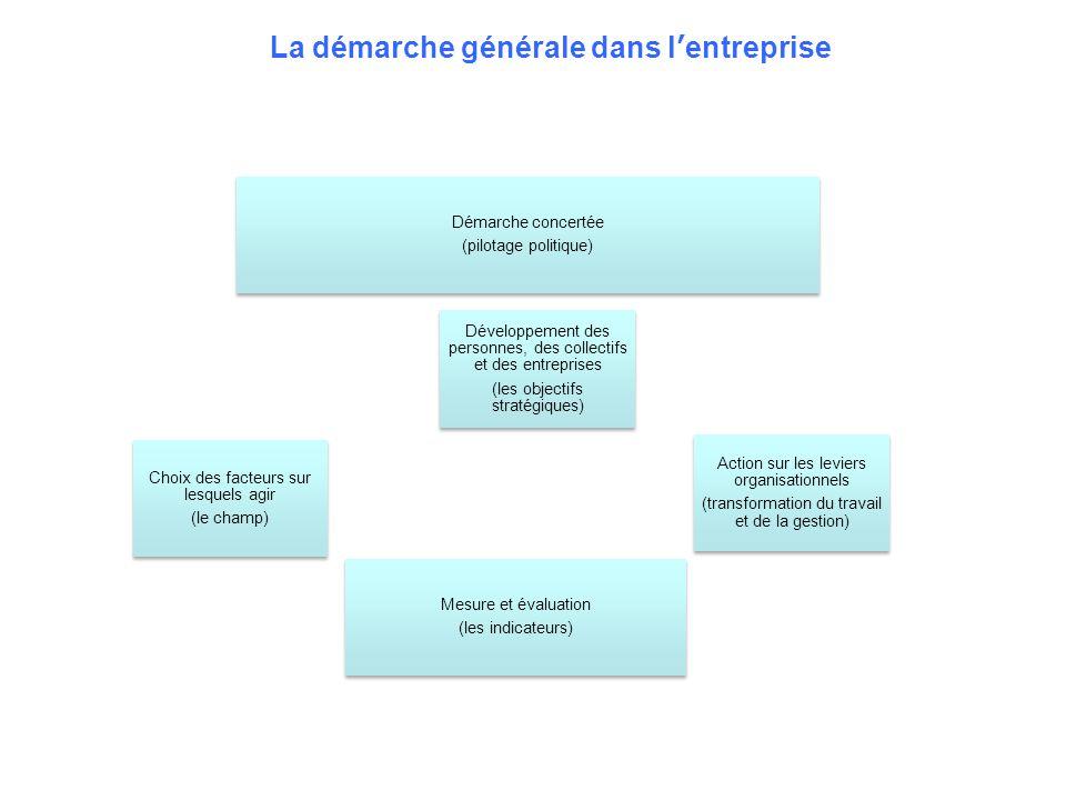 Démarche concertée (pilotage politique) Mesure et évaluation (les indicateurs) Choix des facteurs sur lesquels agir (le champ) Action sur les leviers