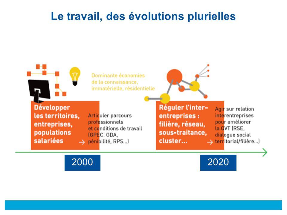 © Le travail, des évolutions plurielles 20002020