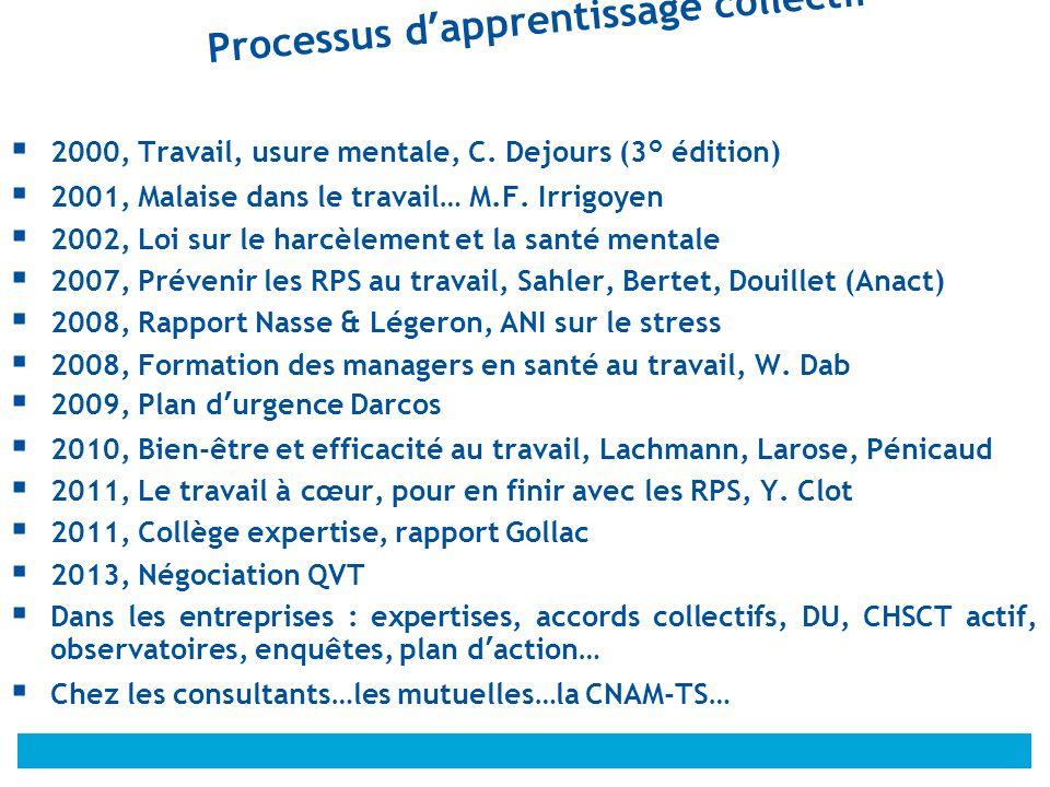 © Processus d'apprentissage collectif  2000, Travail, usure mentale, C. Dejours (3° édition)  2001, Malaise dans le travail… M.F. Irrigoyen  2002,