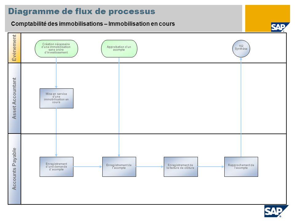Diagramme de flux de processus Comptabilité des immobilisations – Immobilisation en cours Asset Accountant Événement Mise en service d'une immobilisat