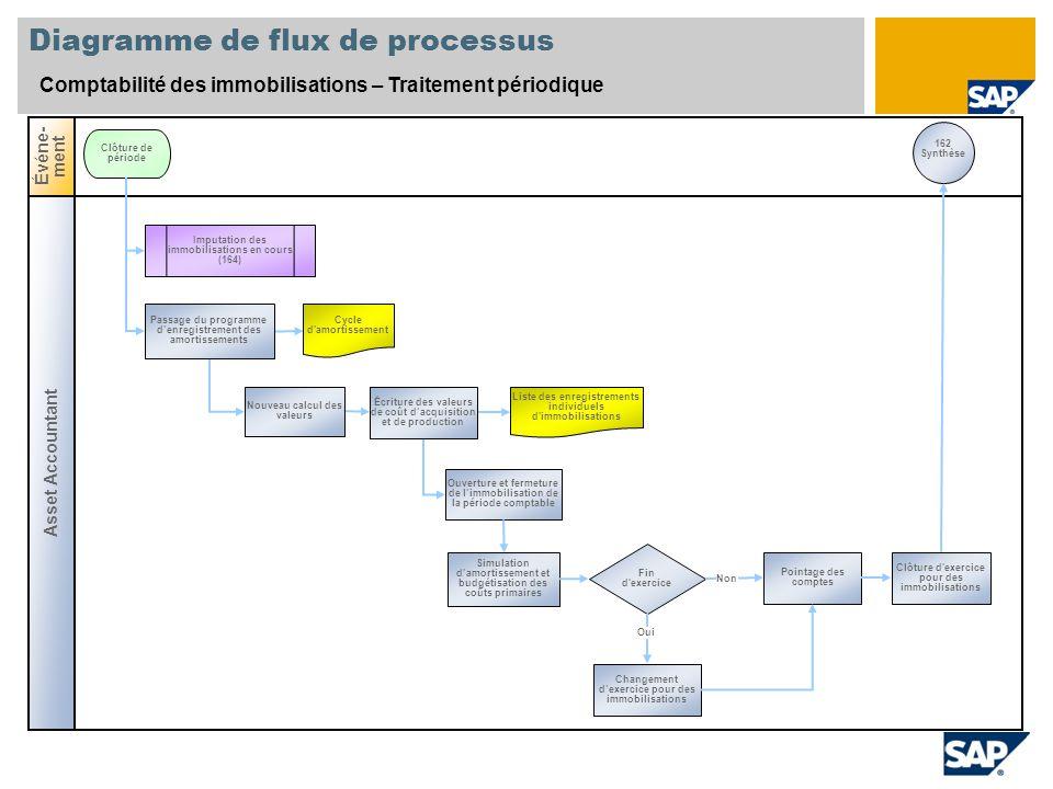 Diagramme de flux de processus Comptabilité des immobilisations – Traitement périodique Asset Accountant Événe- ment Clôture de période Nouveau calcul