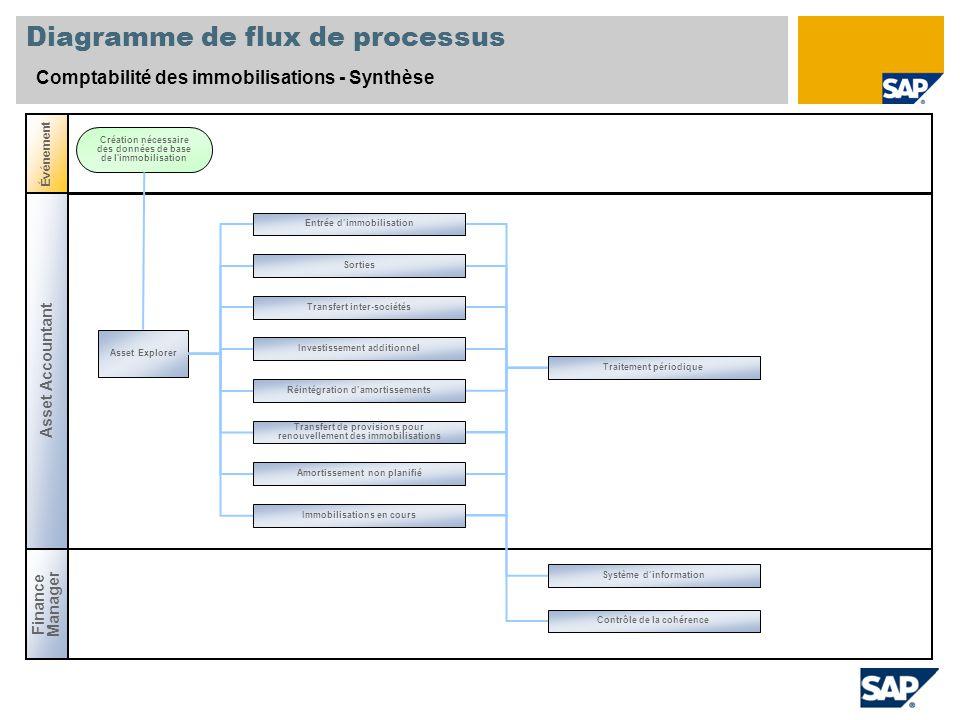 Diagramme de flux de processus Comptabilité des immobilisations - Synthèse Asset Accountant Événement Asset Explorer Création nécessaire des données d