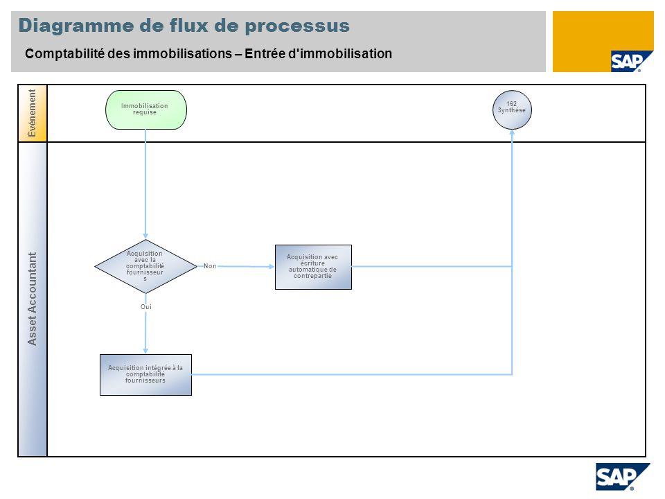 Diagramme de flux de processus Comptabilité des immobilisations – Entrée d'immobilisation Asset Accountant Événement Acquisition avec la comptabilité