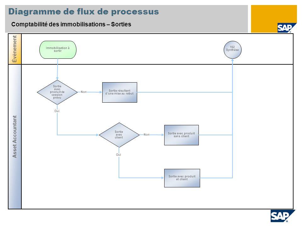 Diagramme de flux de processus Comptabilité des immobilisations – Sorties Asset Accountant Événement Sortie avec produit de cession prévu Sortie résul